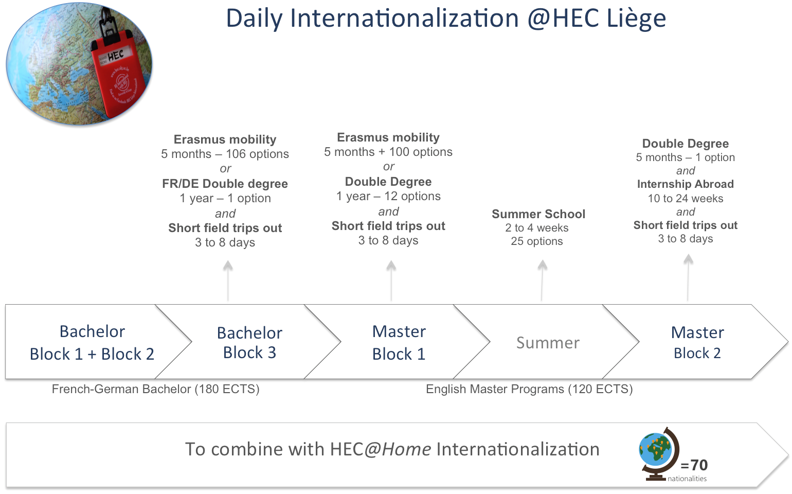 HEC Liege international